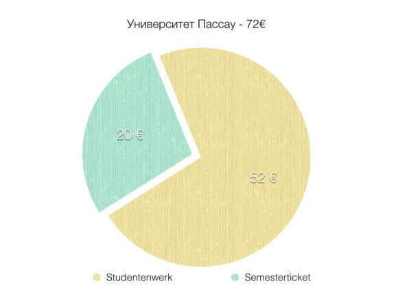 График Semesterticket
